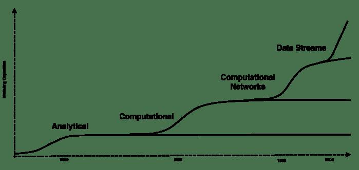 Computational Capacities